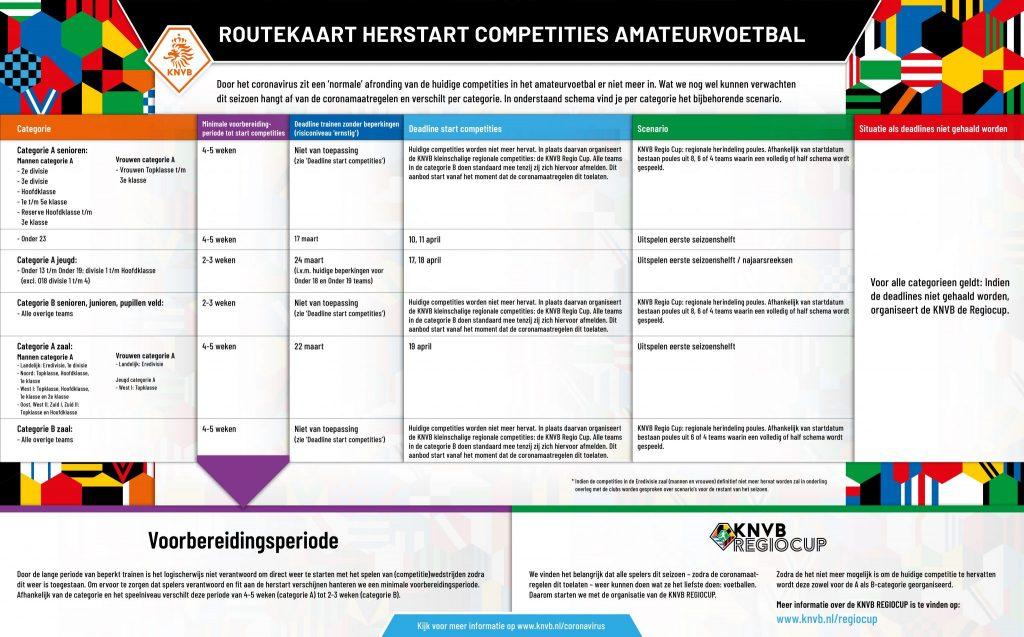 KNVB Route kaart herstart competities amateurvoetbal